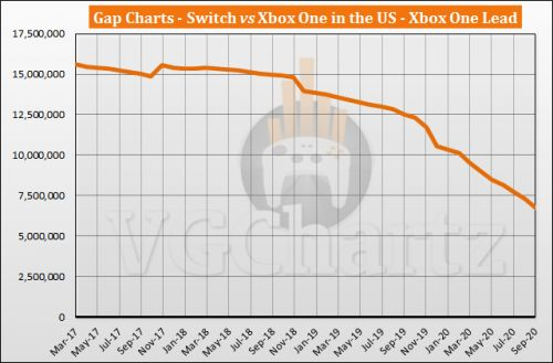 Switch vs Xbox One in the US Sales Comparison - Switch Continues to Close the Gap in September 2020