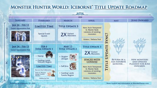 Monster Hunter World: Iceborne's 2020 roadmap has a 'fan favorite'
