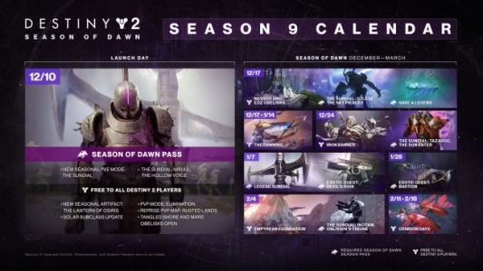 Destiny 2 Season of Dawn Roadmap Hints at Sparrow Racing League, Rotating Sundial Bosses Shown