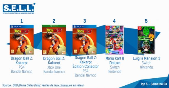 Dragon Ball Z: Kakarot Debuts in First French Charts of 2020