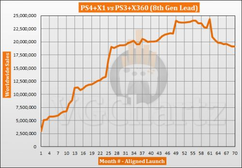 PS4 and Xbox One vs PS3 and Xbox 360 - VGChartz Gap Charts � August 2019