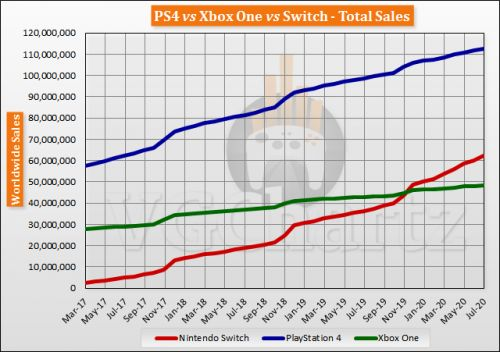 Switch vs PS4 vs Xbox One Global Lifetime Sales - July 2020