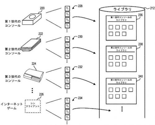 Sony Patent Could Enable PS1, PS2, PS3 Emulation on PS5 Through Cloud Streaming