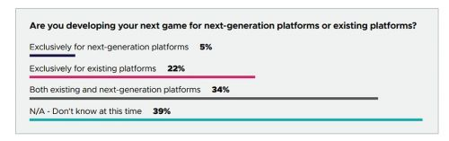 Survey: 34% of developers are creating games for both current and next-gen consoles