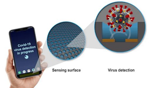 GE Is Developing COVID-19 Sensors For Smartphones