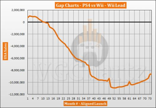 PS4 vs Wii in the US � VGChartz Gap Charts � December 2019