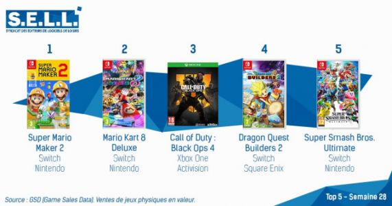 Super Mario Maker 2 Once Again Tops the French Charts