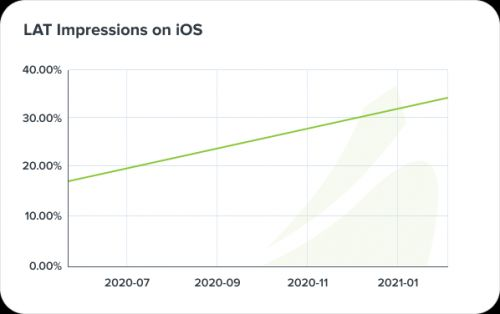 Limit Ad Tracking and its future after iOS 14.5