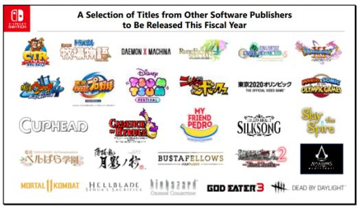 Nintendo says various software publishers are creating a rich variety of titles, distributed Switch dev kits greatly exceed kits for Nintendo's previous platforms