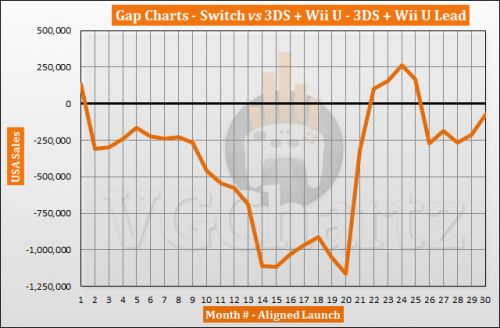 Switch vs 3DS and Wii U in the US � VGChartz Gap Charts � August 2019
