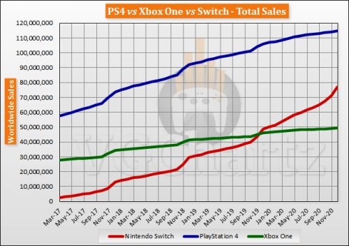 Switch vs PS4 vs Xbox One Global Lifetime Sales - December 2020