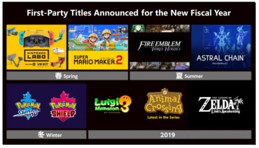 Nintendo says more titles are coming that haven't been revealed, and they'll continue providing software updates to keep people playing
