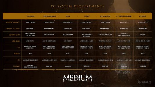 Bloober Team releases a new trailer for The Medium and updated PC specs