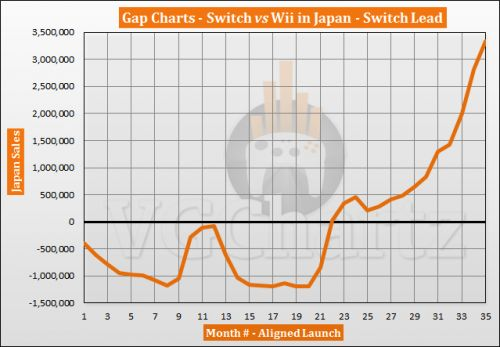 Switch vs Wii in Japan � VGChartz Gap Charts � January 2020