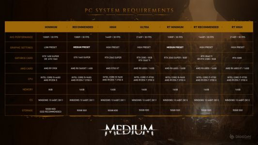 Learn How To Become The Medium In New Gameplay Trailer