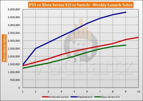 PS5 vs Xbox Series X|S vs Switch Launch Sales Comparison Through Week 9