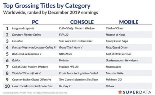 """Red Dead Redemption 2 saw a """"substantial boost"""" in digital PC sales after hitting Steam - SuperData"""