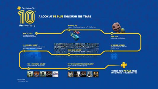 As We Hit a Decade of PS Plus, Was it Worth the Price of Admission?