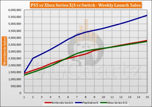 PS5 vs Xbox Series X|S vs Switch Launch Sales Comparison Through Week 15