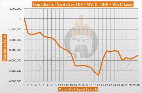 Switch vs 3DS and Wii U � VGChartz Gap Charts � August 2019