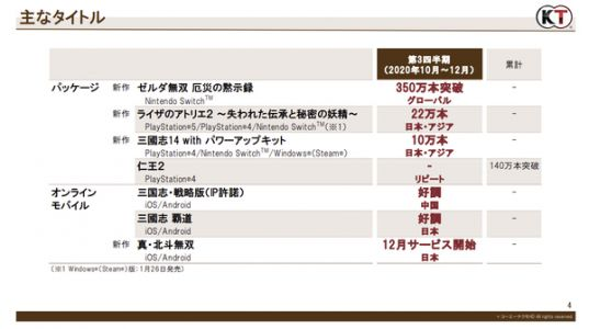 Koei Tecmo's latest sales data reveals that Hyrule Warriors: Age of Calamity has shipped over 3.5 Million copies worldwide
