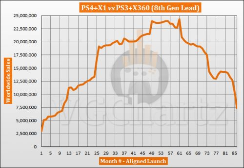 PS4 and Xbox One vs PS3 and Xbox 360 Sales Comparison - December 2020