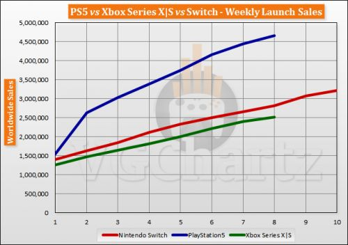PS5 vs Xbox Series X|S vs Switch Launch Sales Comparison Through Week 8