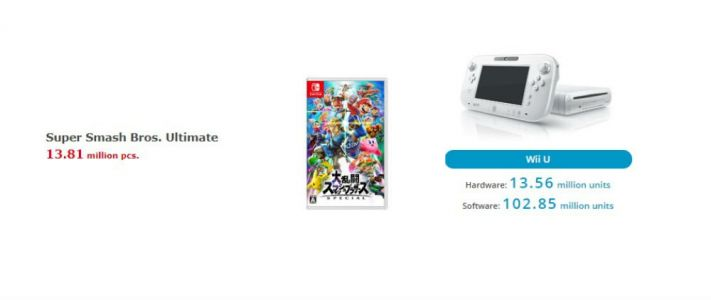 Smash Ultimate outsells the Wii U, as in, the Wii U system: wild stat right?