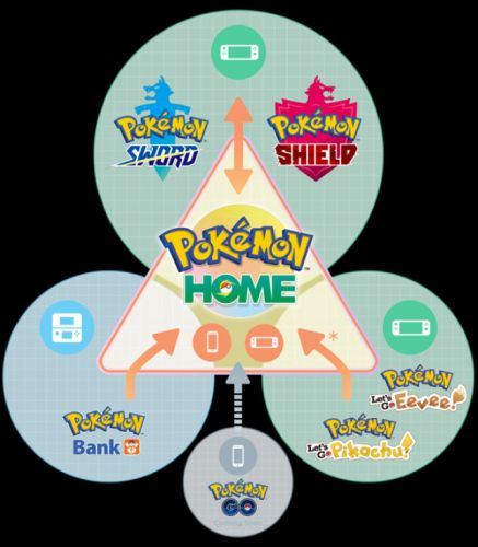 Pokemon Home Downloaded 1.3 Million Times in 1st Week on Mobile