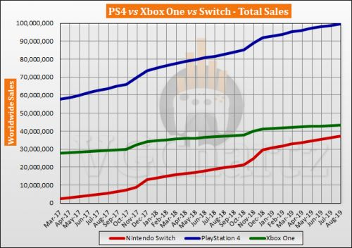 Switch vs PS4 vs Xbox One Global Lifetime Sales � August 2019